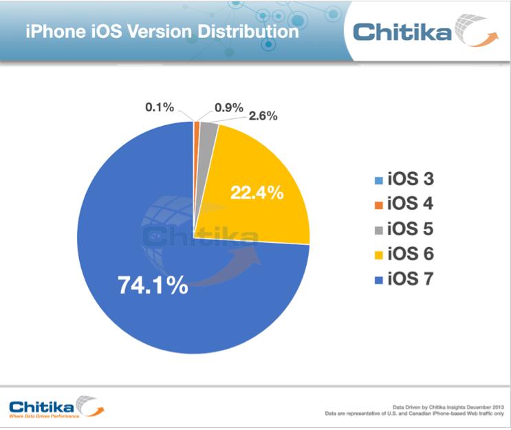 iOS usage, Chitika