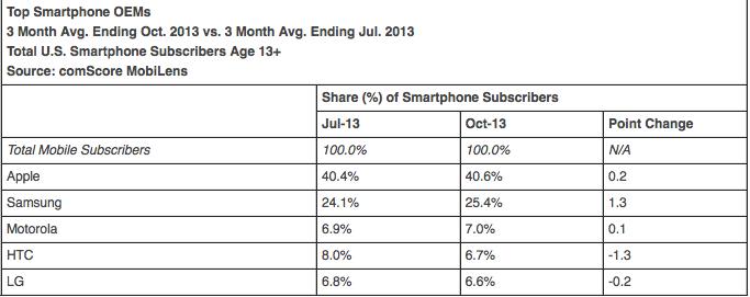 comScore smartphone OEM market share