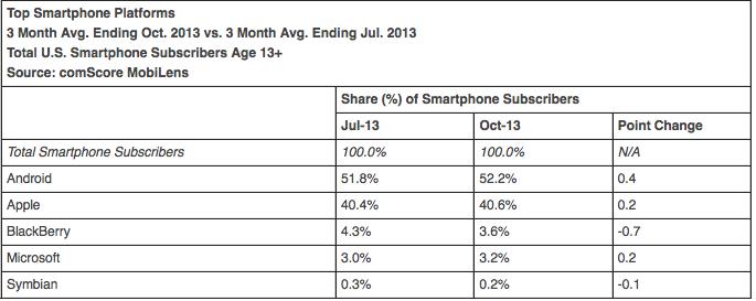 comScore smartphone operating system market share