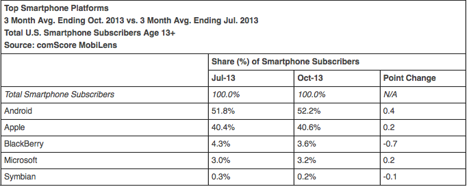 comScore smartphone operating system market share