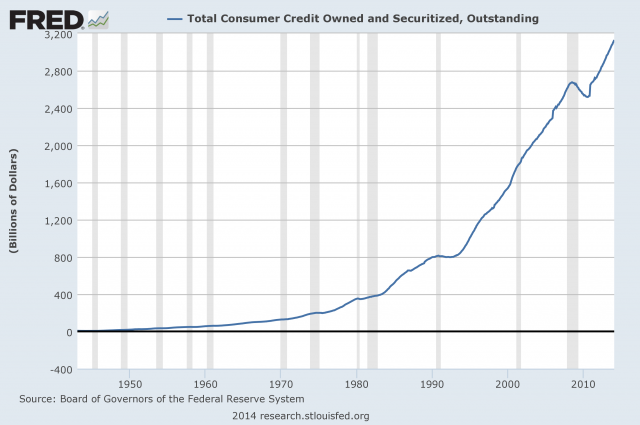 Source: Reserve Bank of St. Louis