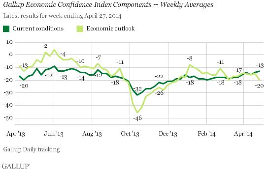 GallupEconConfidence