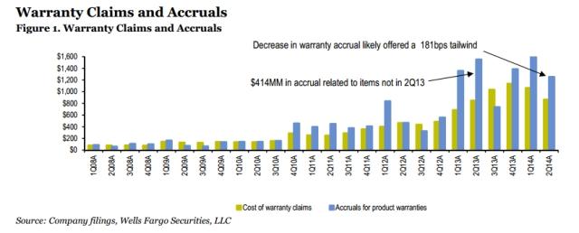 Source: Wells Fargo Securities, LLC