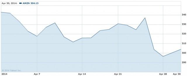 Amazon.com  Inc. Stock Chart   AMZN Interactive Chart   Yahoo  Finance
