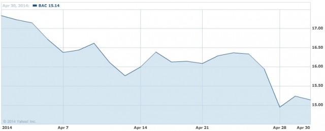 Bank of America Corporation Com Stock Chart   BAC Interactive Chart   Yahoo  Finance