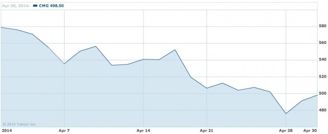 Chipotle Mexican Grill  Inc. Co Stock Chart   CMG Interactive Chart   Yahoo  Finance