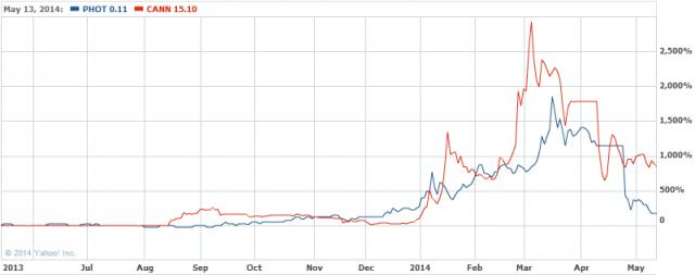 GROWLIFE INC Stock Chart   PHOT Interactive Chart   Yahoo  Finance