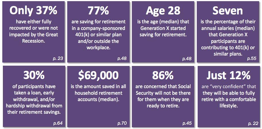 Gen X retirement statistics