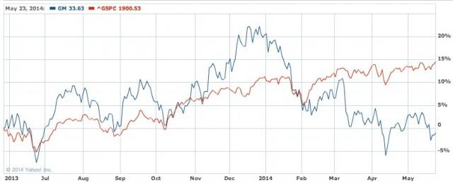 GMC Stock