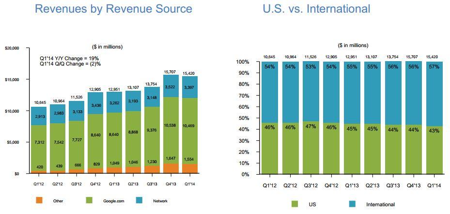 Google Quarterly Revenues