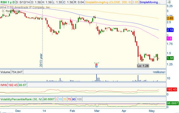 Rsh stock options