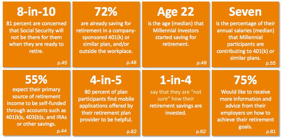 millennial retirement statistics