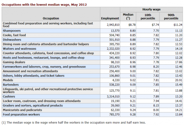 Source: Bureau of Labor Statistics http://www.bls.gov/oes/2012/may/high_low_paying.htm