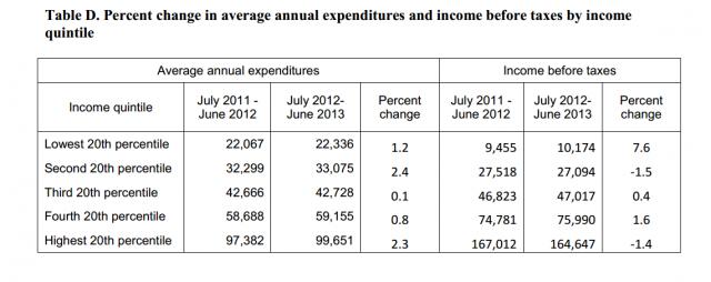Source: Bureau of Labor Statistics http://www.bls.gov/news.release/pdf/cesmy.pdf