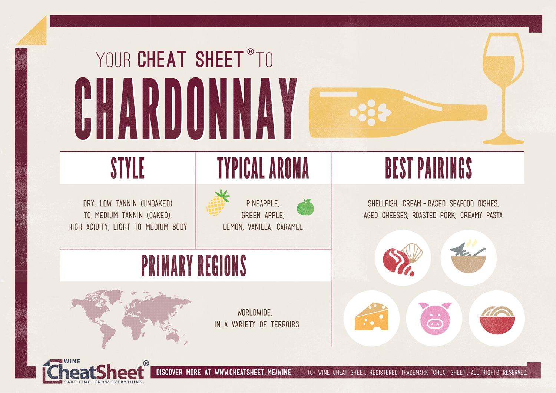 Chardonnay-Infographic