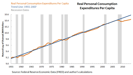 Source: Federal Reserve Bank of St. Louis