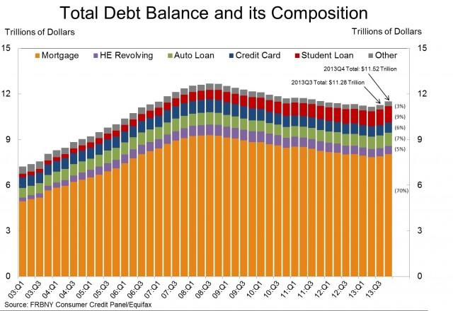 New York Debt Food November