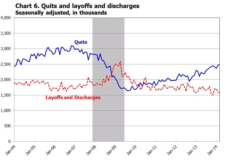 Source: Bureau of Labor Statistics http://www.bls.gov/jlt/jlt_labstatgraphs_March2014.pdf