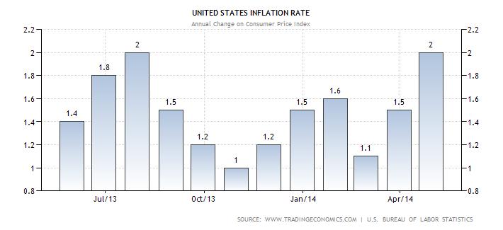 Source: Trading Economics http://www.tradingeconomics.com/united-states/inflation-cpi