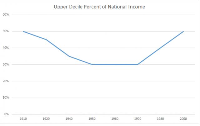 Data Source: Capital in the Twenty-First Century