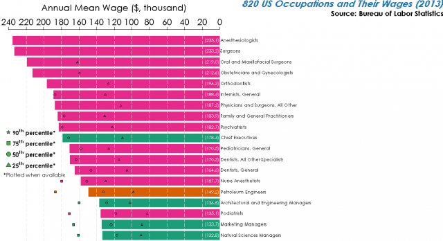 Source http://www.vox.com/2014/6/22/5828762/the-jobs-where-you-could-be-making-more-money-in-one-chart