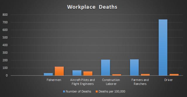 Data Source: Bureau of Labor Statistics http://www.bls.gov/news.release/pdf/cfoi.pdf