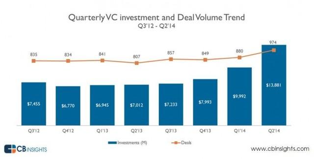 2Q 2014 VC levels