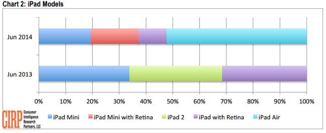 CIRP iPad models