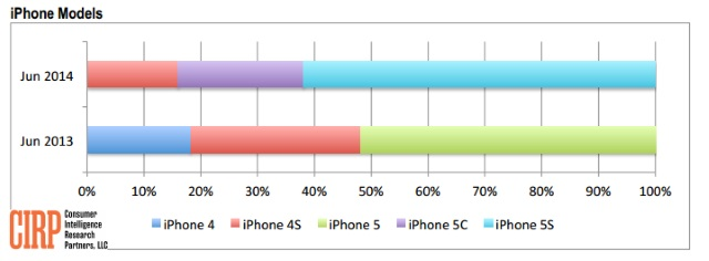 Source: Consumer Intelligence Research Partners