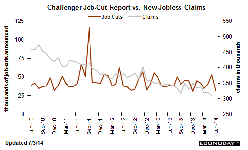 The Challenger Job-Cut Report could serve as a leading indicator for new jobless claims. However, not all layoff announcements result in near term job losses. For instance, companies often announce layoffs that will result in job losses but not immediately. Companies would simply not replace workers who quit voluntarily. Data Source: Haver Analytics