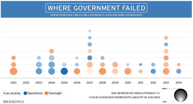 Governmentfails