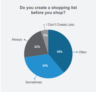 How Many Consumers Create a Shopping LIst