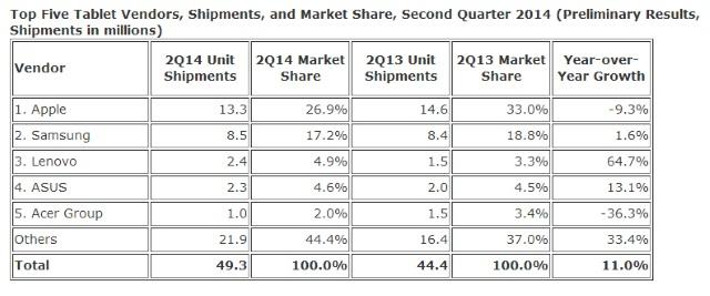 Source: IDC Worldwide Quarterly Tablet Tracker, July 24, 2014