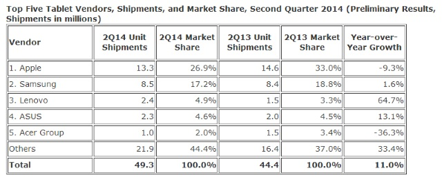 Source: IDC Worldwide Quarterly Tablet Tracker, July 24, 2014