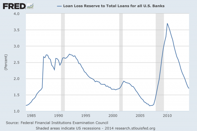 Loan Loss Reserves