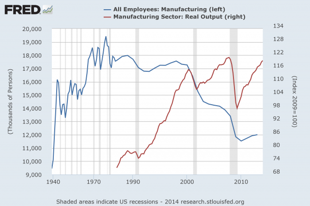 Manufacturing Employment Output