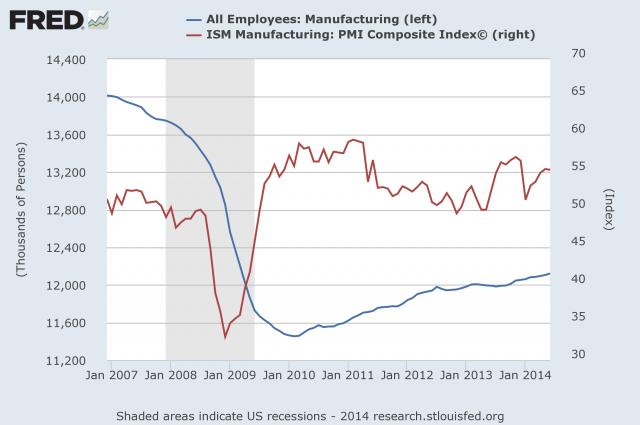 ManufacturingISMEmploy