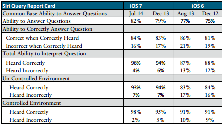 Piper Jaffray Siri report card