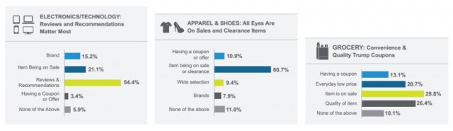 Purchase Influencers Differ Across Retail Categories