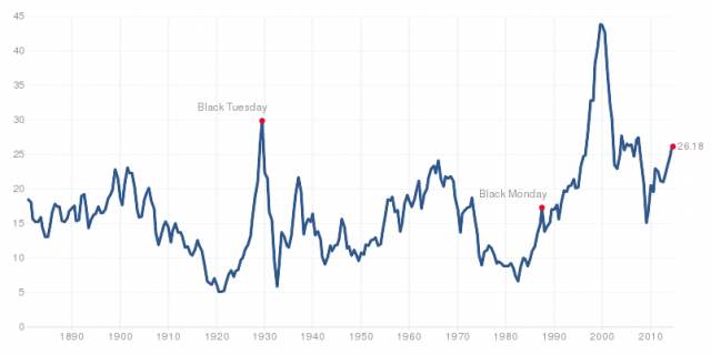 Shiller PE Ratio | Source: multpl.com