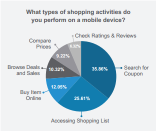 Types of Shopping Activities Performed on Mobile Devices
