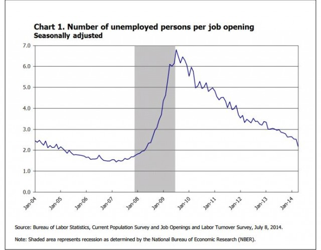 Unemployment per job opening