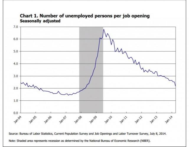 Unemployment per job opening