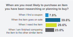When Consumers Purchase an Item