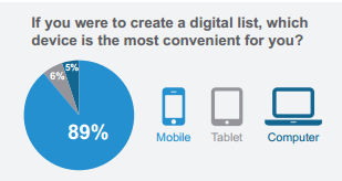 Which Devices Are Most Convenient for Digital Lists