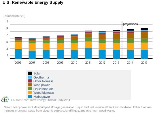 Renewable Energy Supply
