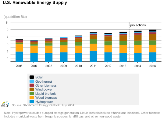 Renewable Energy Supply
