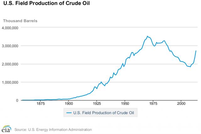Source: U.S. Energy Information Administration