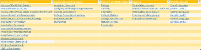 Data Source: College Board