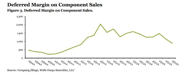 Source: Company filings, Wells Fargo Securities, LLC